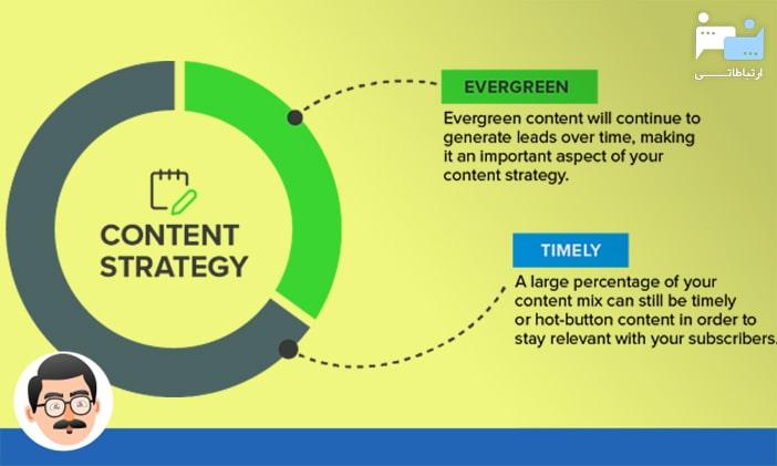 چگونه استراتژی محتوا را بهبود دهیم