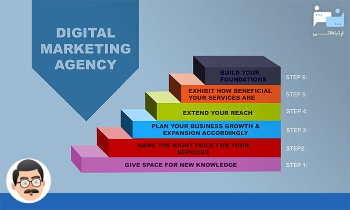 آژانس دیجیتال مارکتینگ چیست